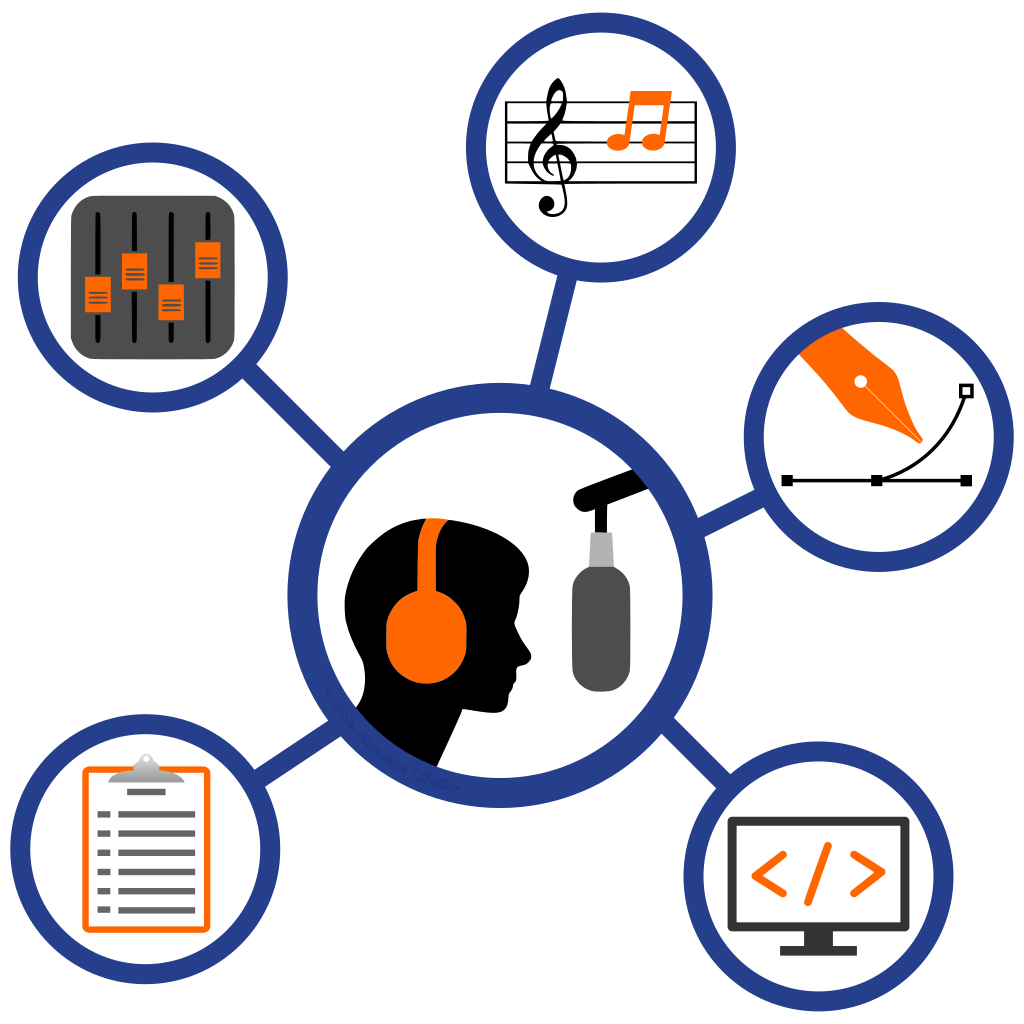 Podcating involves mulitple disciplines: sound engineer, composer, graphic artist, web-designer, writer, among others.